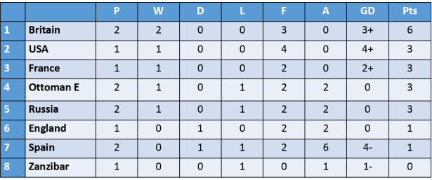 Table - G5
