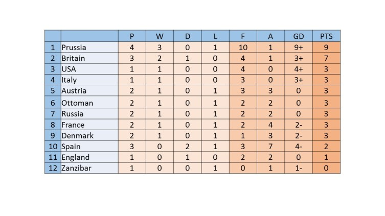 War World Cup Table - 10 games