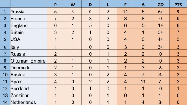 War World Cup table No.14